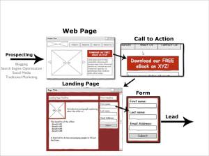 Prospect Web Flow